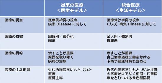 予防医学とは   予防医学   みつばち健康科学研究所(山田養蜂場)